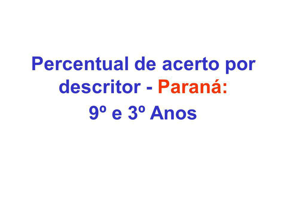 Percentual de acerto por descritor - Paraná: