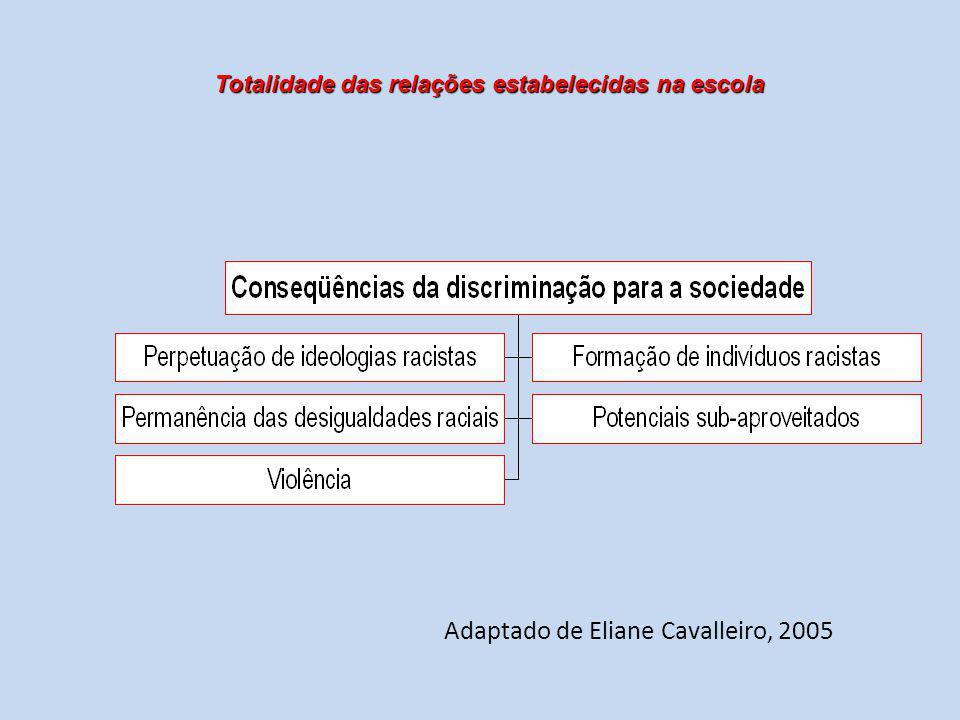 Adaptado de Eliane Cavalleiro, 2005