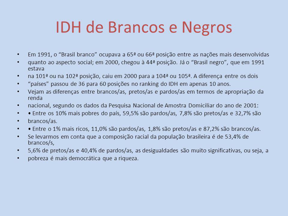 IDH de Brancos e Negros Em 1991, o Brasil branco ocupava a 65ª ou 66ª posição entre as nações mais desenvolvidas.
