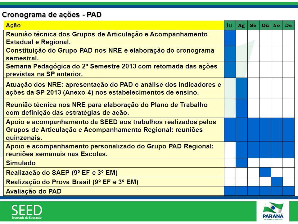 Cronograma de ações - PAD