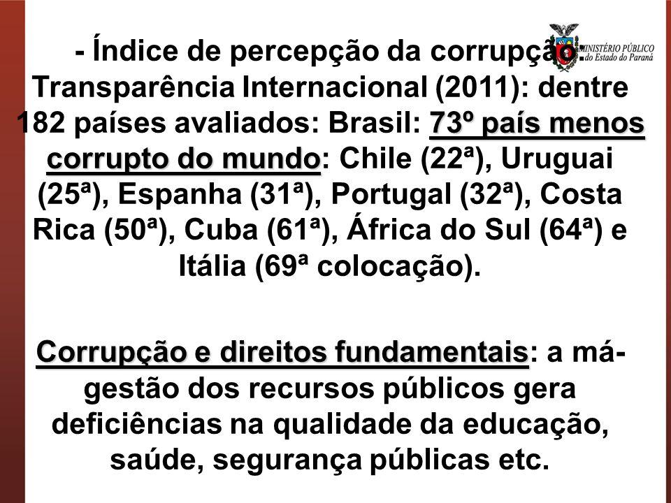 - Índice de percepção da corrupção: Transparência Internacional (2011): dentre 182 países avaliados: Brasil: 73º país menos corrupto do mundo: Chile (22ª), Uruguai (25ª), Espanha (31ª), Portugal (32ª), Costa Rica (50ª), Cuba (61ª), África do Sul (64ª) e Itália (69ª colocação).