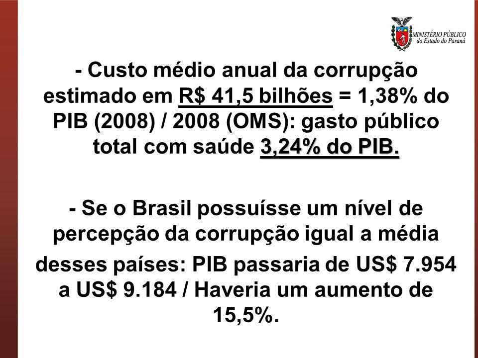 - Custo médio anual da corrupção estimado em R$ 41,5 bilhões = 1,38% do PIB (2008) / 2008 (OMS): gasto público total com saúde 3,24% do PIB.