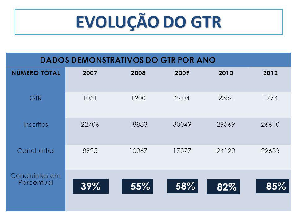 DADOS DEMONSTRATIVOS DO GTR POR ANO