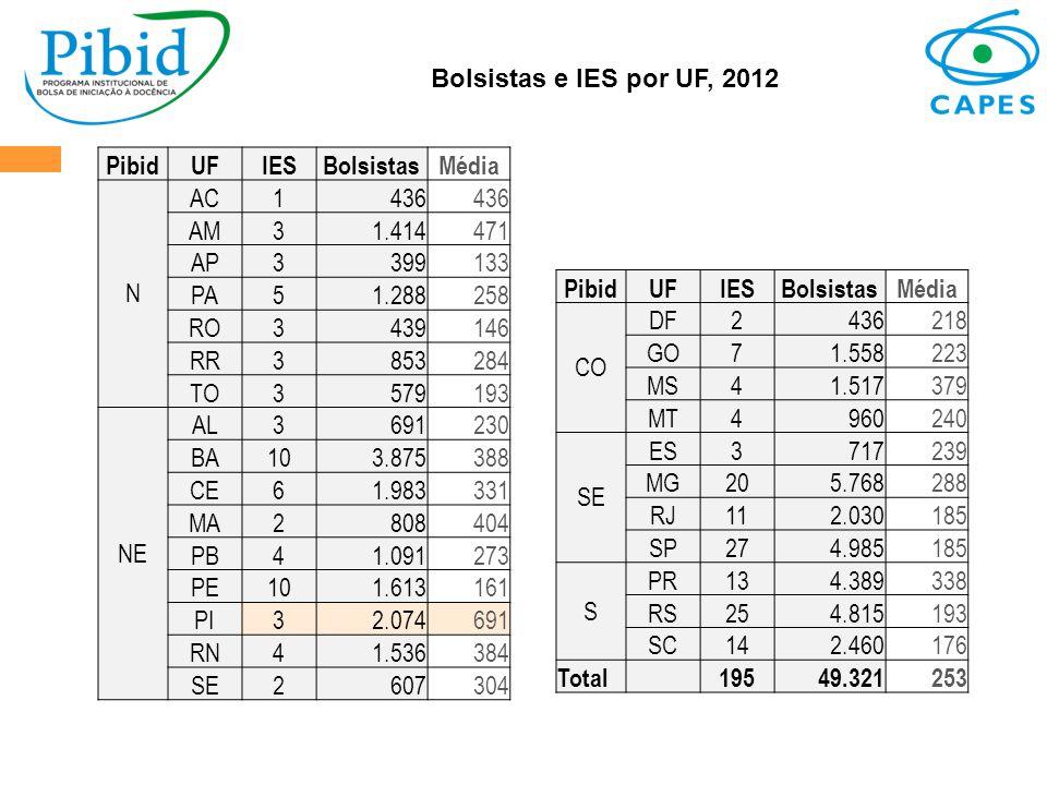 Bolsistas e IES por UF, 2012 Pibid. UF. IES. Bolsistas. Média. N. AC. 1. 436. AM. 3. 1.414.