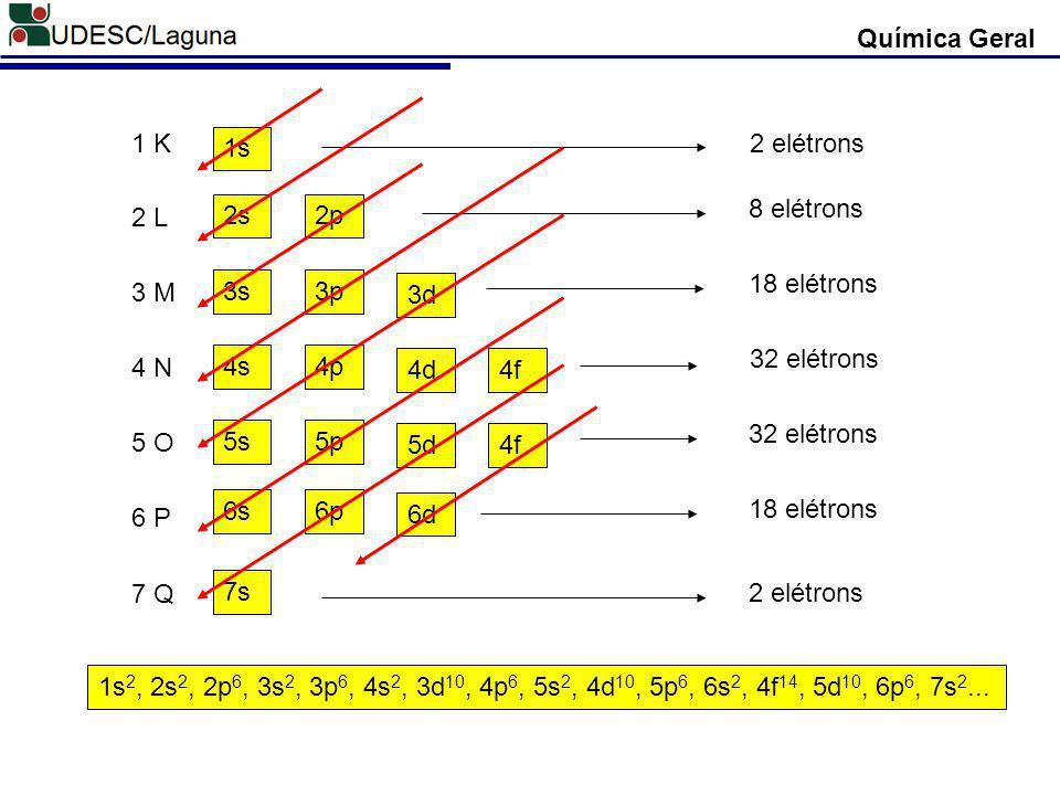 Química Geral 1 K. 2 L. 3 M. 4 N. 5 O. 6 P. 7 Q. 1s. 2s. 3s. 4s. 5s. 6s. 7s. 2p. 3p.