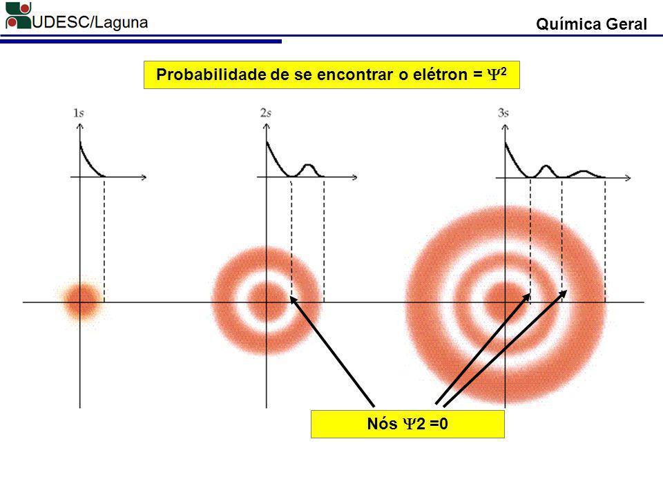 Probabilidade de se encontrar o elétron = 2