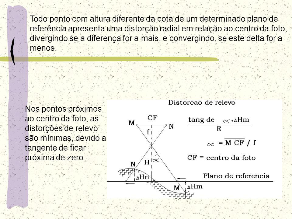 Todo ponto com altura diferente da cota de um determinado plano de