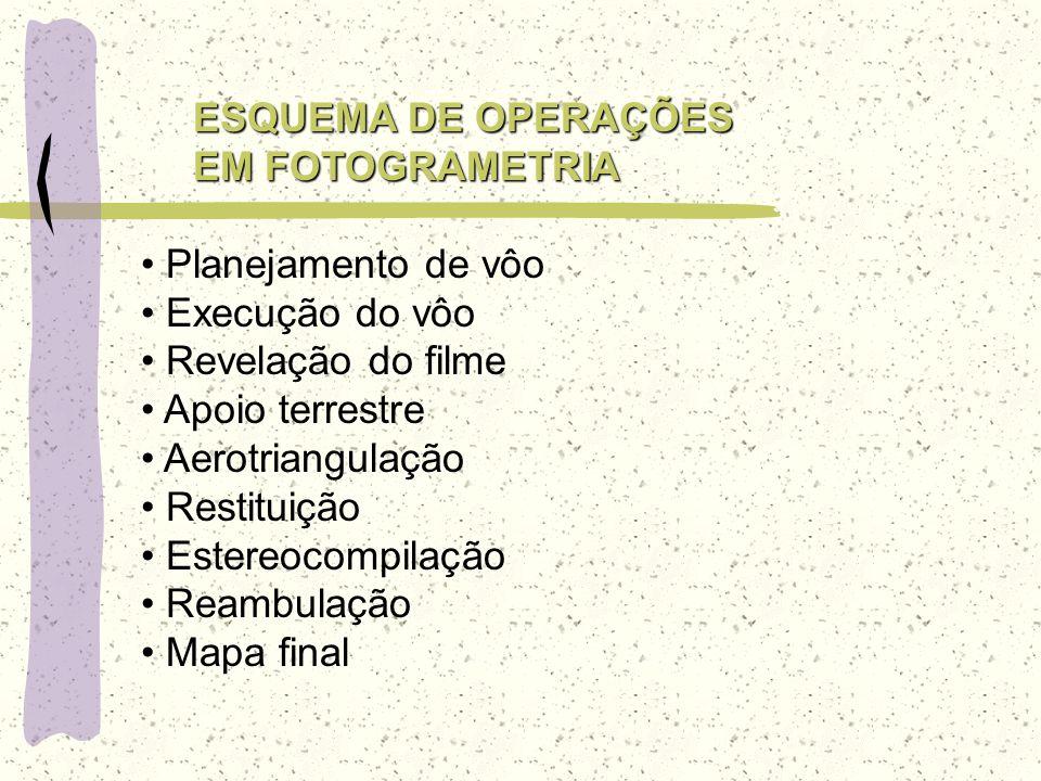 ESQUEMA DE OPERAÇÕES EM FOTOGRAMETRIA