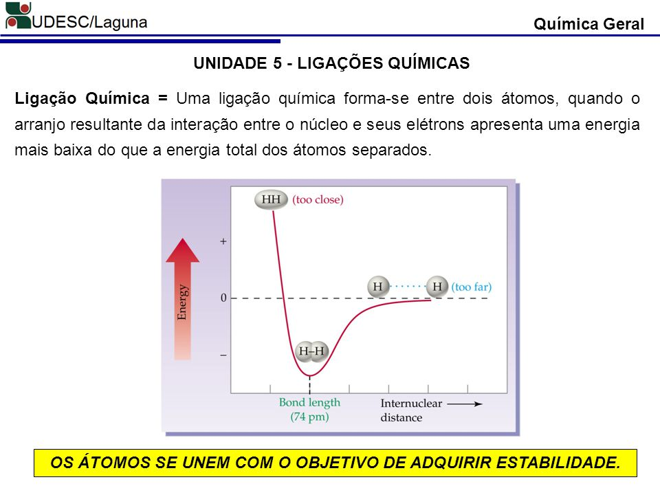 UNIDADE 5 - LIGAÇÕES QUÍMICAS