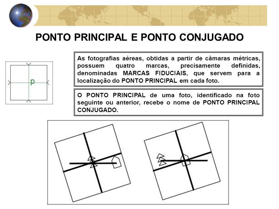PONTO PRINCIPAL E PONTO CONJUGADO