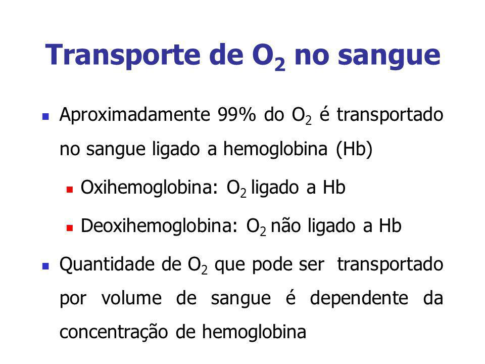 Transporte de O2 no sangue