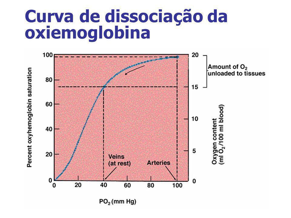 Curva de dissociação da oxiemoglobina