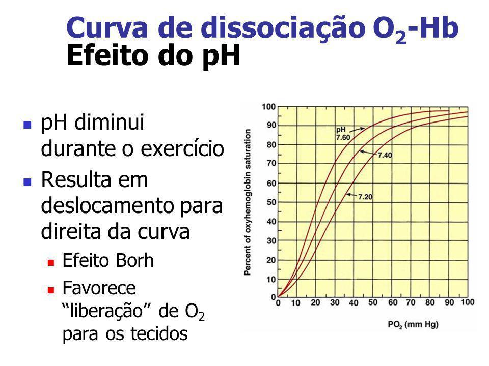 Curva de dissociação O2-Hb Efeito do pH