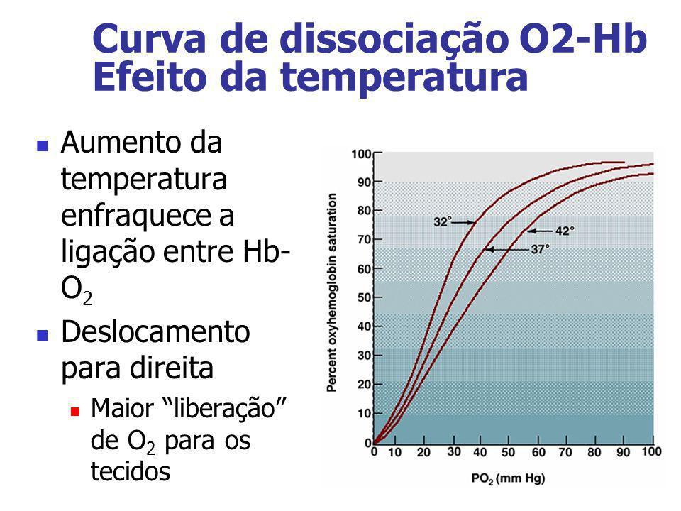 Curva de dissociação O2-Hb Efeito da temperatura