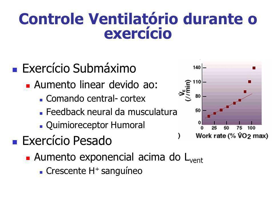 Controle Ventilatório durante o exercício