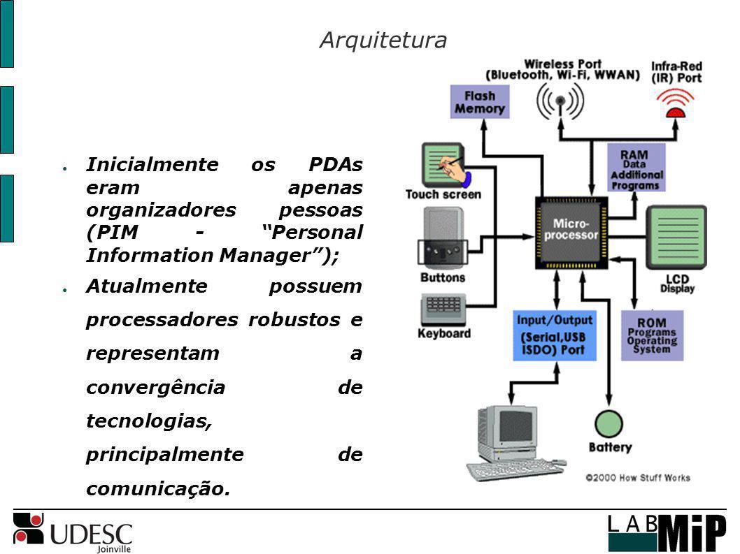 Arquitetura Inicialmente os PDAs eram apenas organizadores pessoas (PIM - Personal Information Manager );