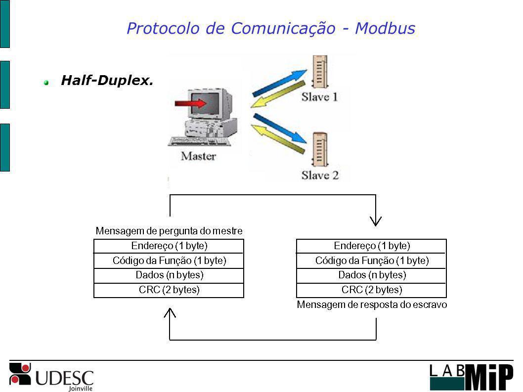 Protocolo de Comunicação - Modbus