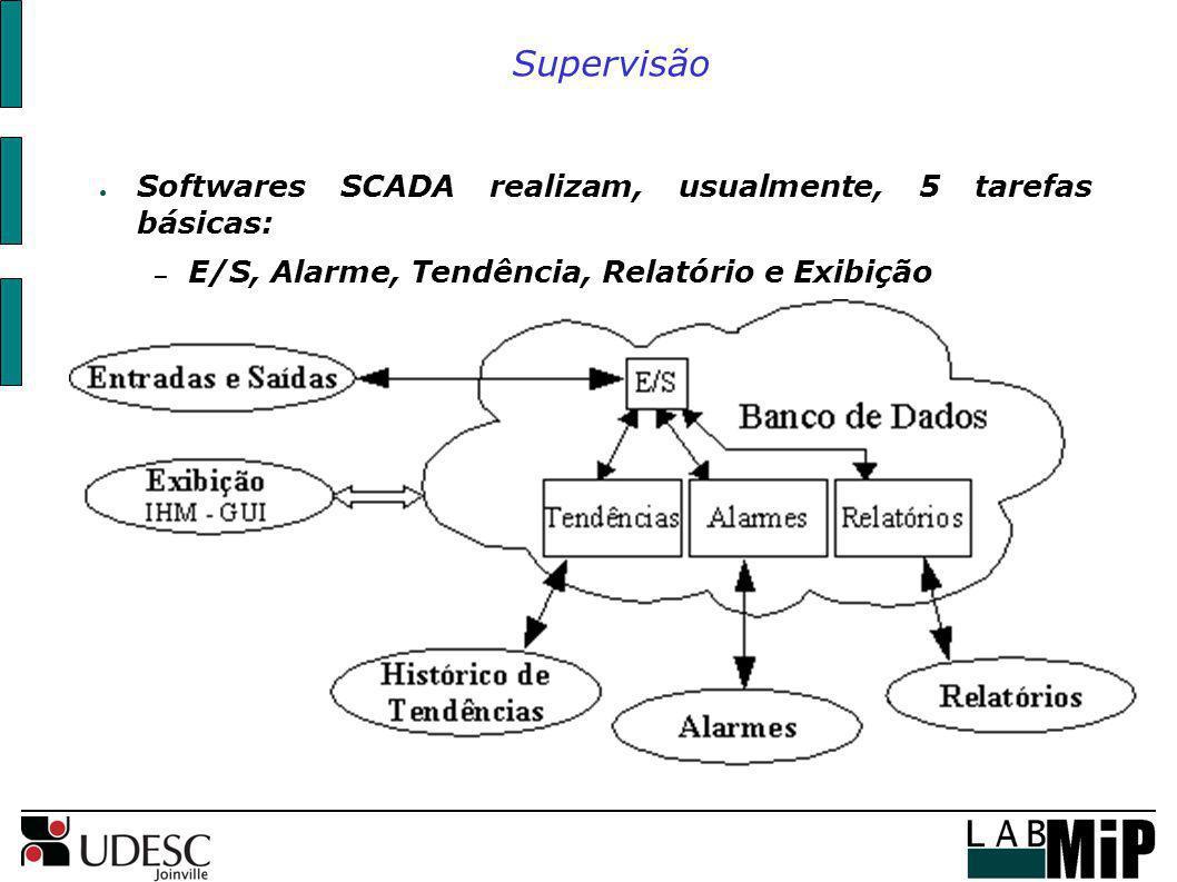Supervisão Softwares SCADA realizam, usualmente, 5 tarefas básicas: