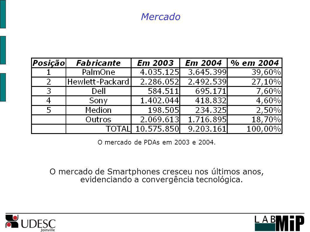 Mercado O mercado de PDAs em 2003 e 2004.