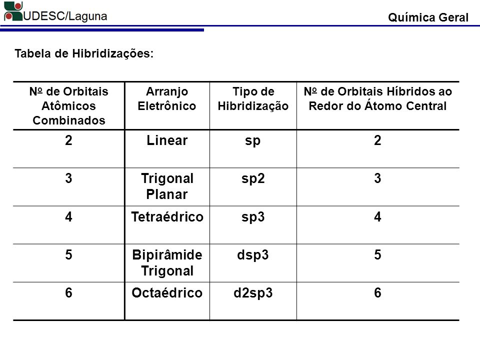 2 Linear sp 3 Trigonal Planar sp2 4 Tetraédrico sp3 5