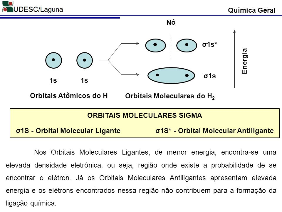 Orbitais Moleculares do H2