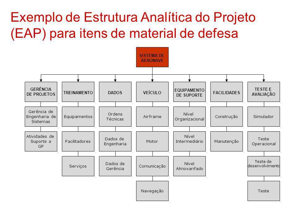 Exemplo de Estrutura Analítica do Projeto (EAP) para itens de material de defesa
