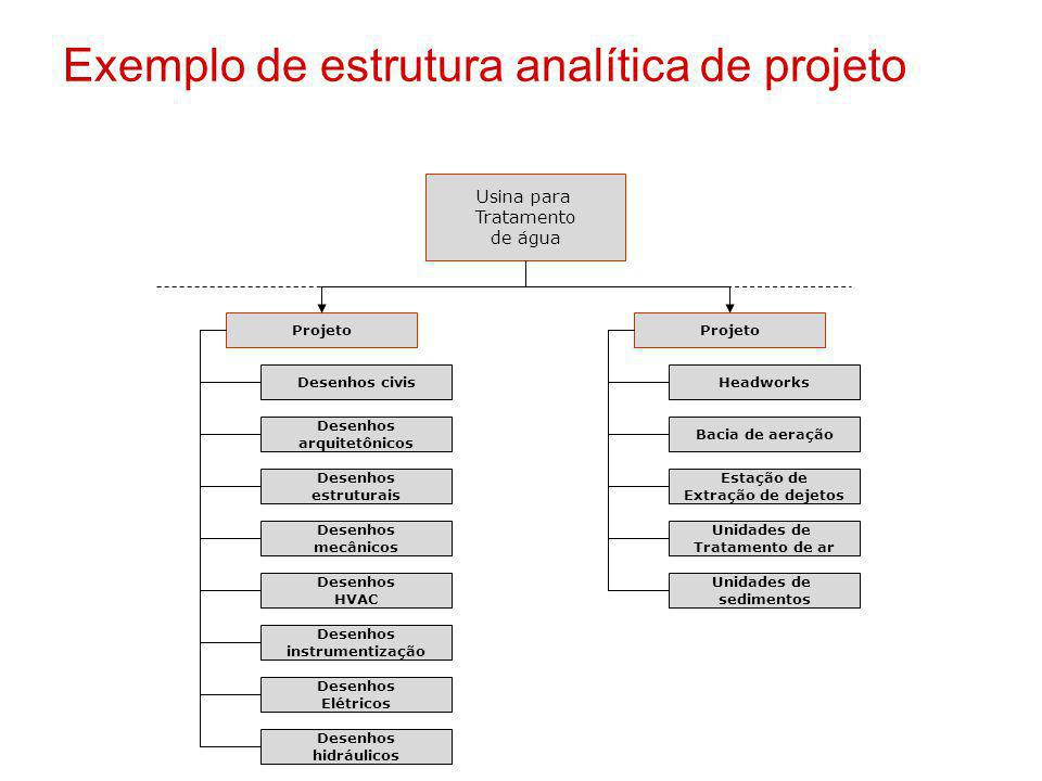 Exemplo de estrutura analítica de projeto