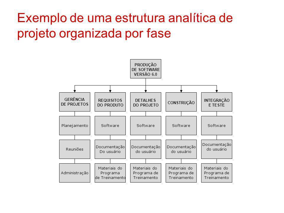 Exemplo de uma estrutura analítica de projeto organizada por fase