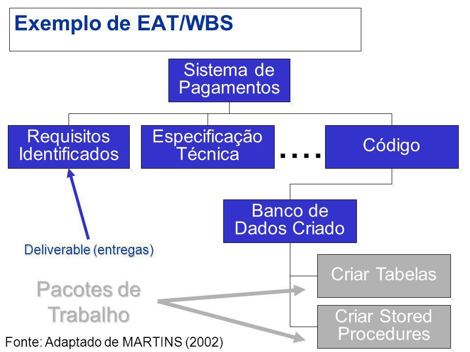 .... Exemplo de EAT/WBS Pacotes de Trabalho Sistema de Pagamentos