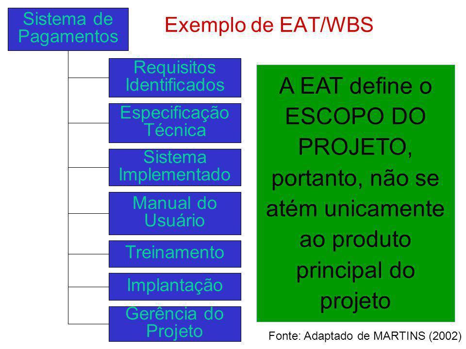 Sistema de Pagamentos Exemplo de EAT/WBS. Requisitos Identificados.