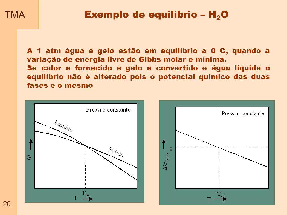 Exemplo de equilíbrio – H2O