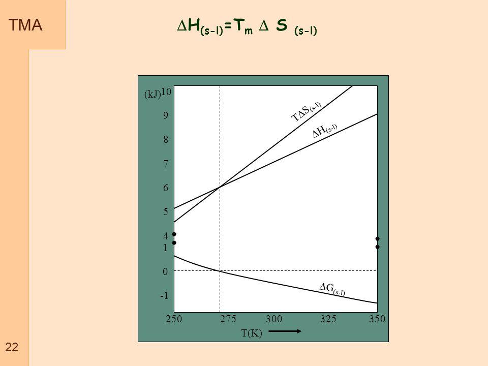 TMA H(s-l)=Tm  S (s-l) 22 10 (kJ) 9 TS(s-l) 8 7 H(s-l) 6 5 4 1 -1