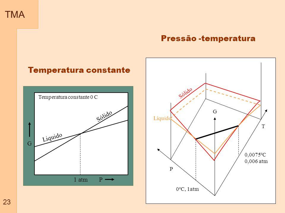 TMA Pressão -temperatura Temperatura constante 23 G P Liquido Sólido