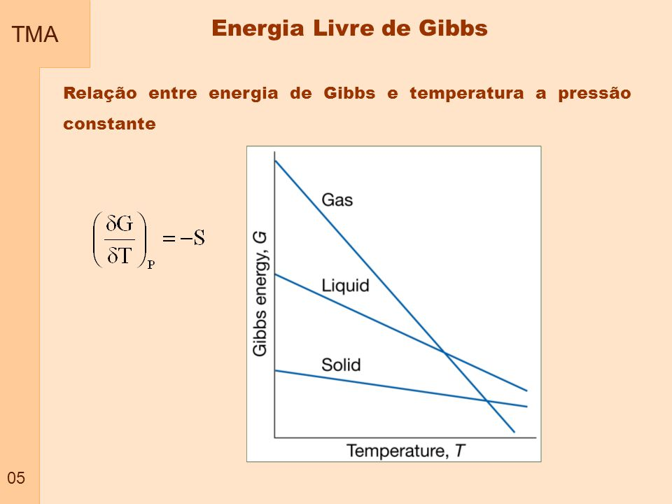 Energia Livre de Gibbs TMA