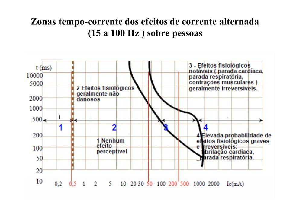 Zonas tempo-corrente dos efeitos de corrente alternada (15 a 100 Hz ) sobre pessoas