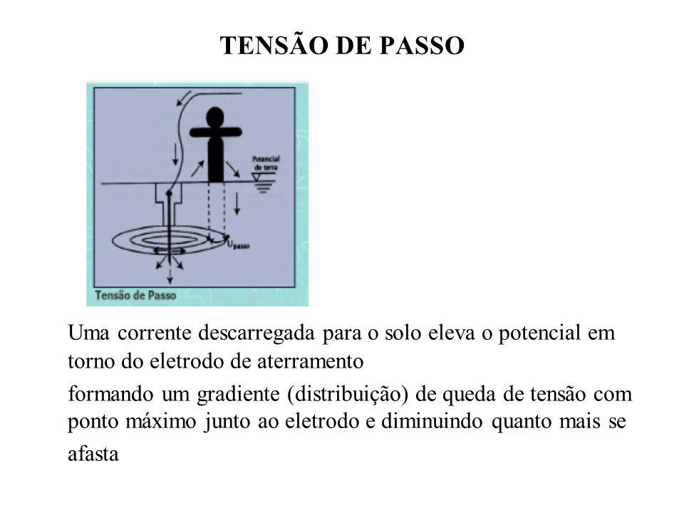 TENSÃO DE PASSO Uma corrente descarregada para o solo eleva o potencial em torno do eletrodo de aterramento.