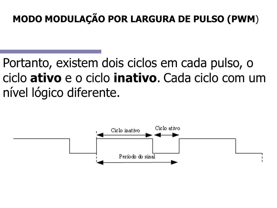 MODO MODULAÇÃO POR LARGURA DE PULSO (PWM)