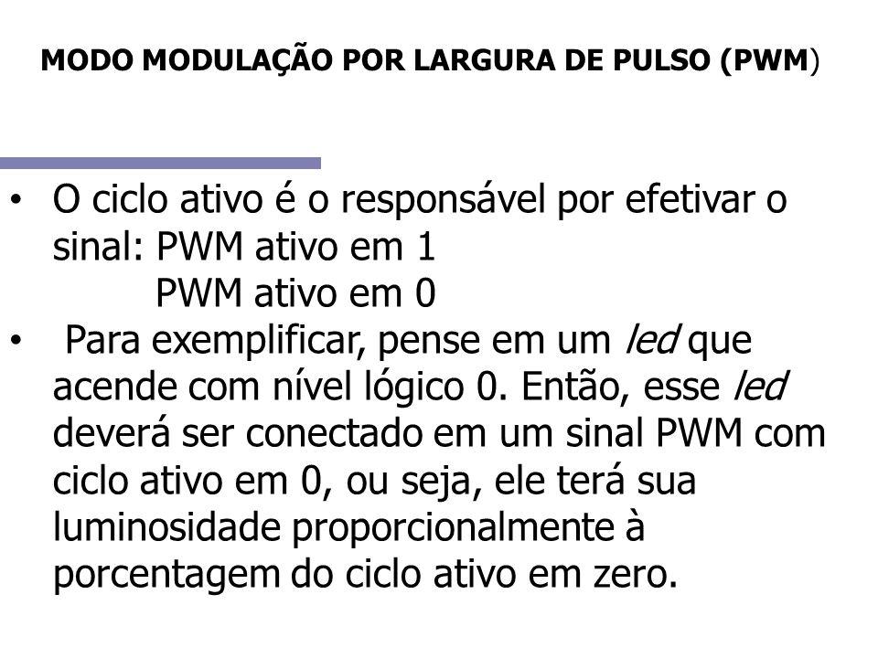 O ciclo ativo é o responsável por efetivar o sinal: PWM ativo em 1