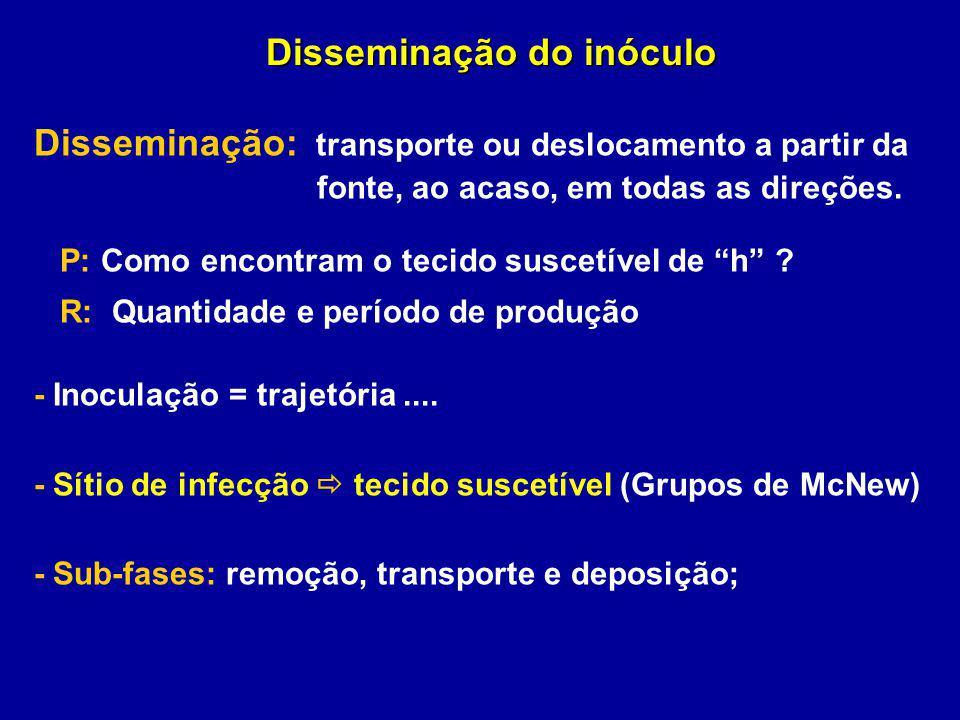 Disseminação do inóculo