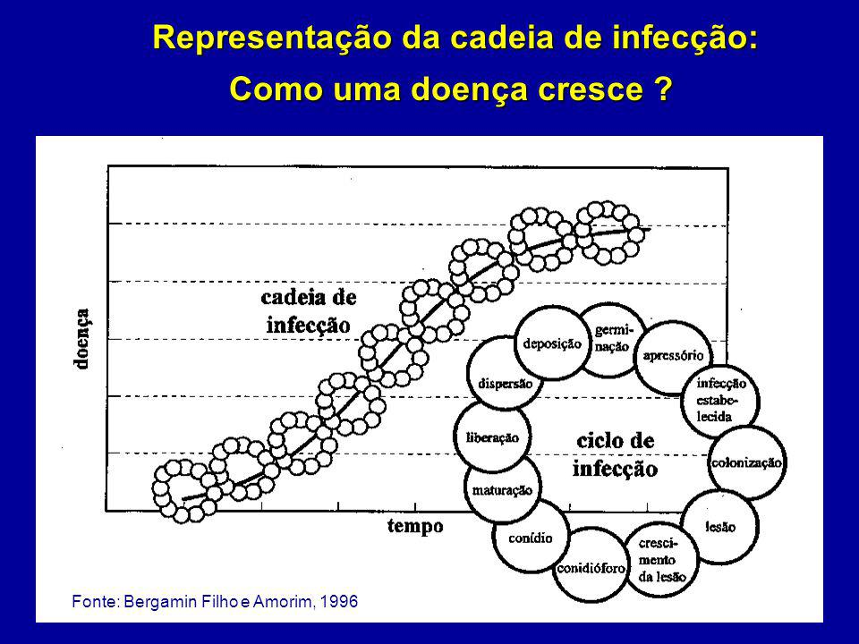 Representação da cadeia de infecção: Como uma doença cresce