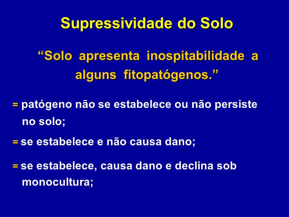 Supressividade do Solo alguns fitopatógenos.