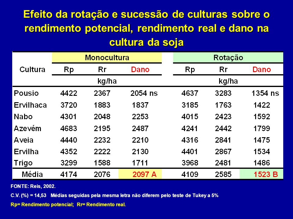 Efeito da rotação e sucessão de culturas sobre o rendimento potencial, rendimento real e dano na cultura da soja