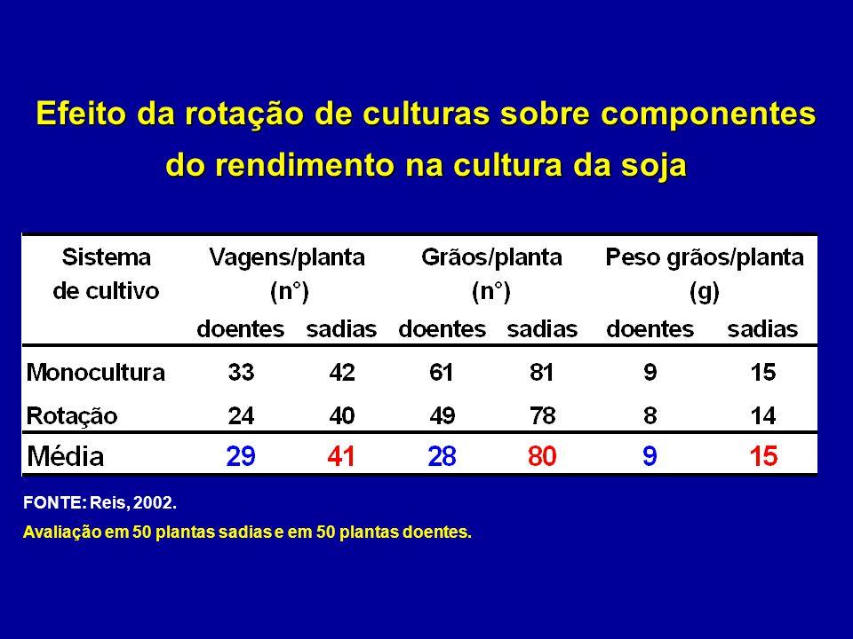 Efeito da rotação de culturas sobre componentes do rendimento na cultura da soja