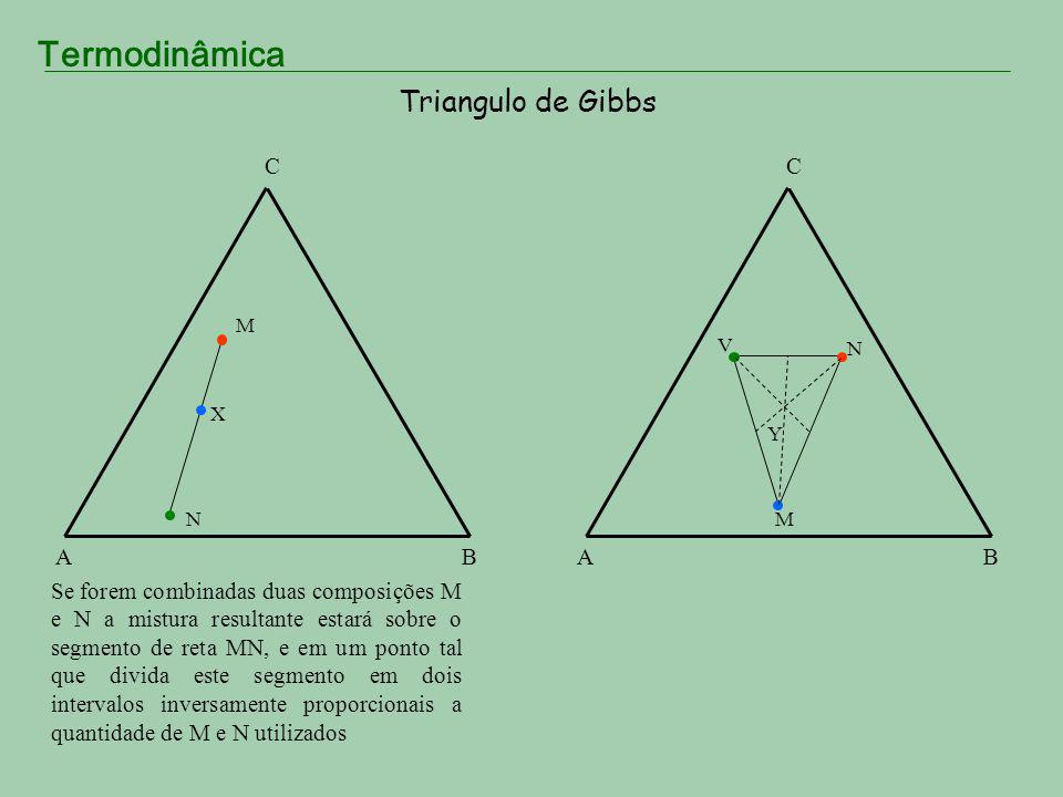 Triangulo de Gibbs A. B. C.