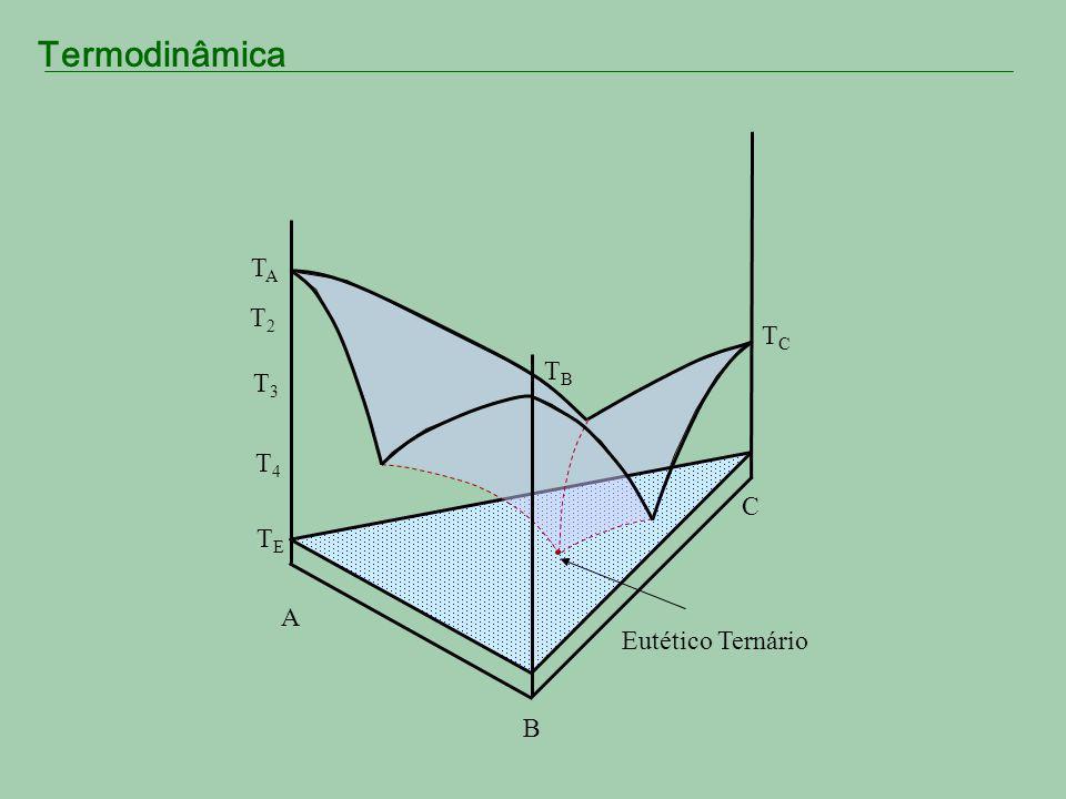 TA T2 TC TB T3 T4 C TE A Eutético Ternário B