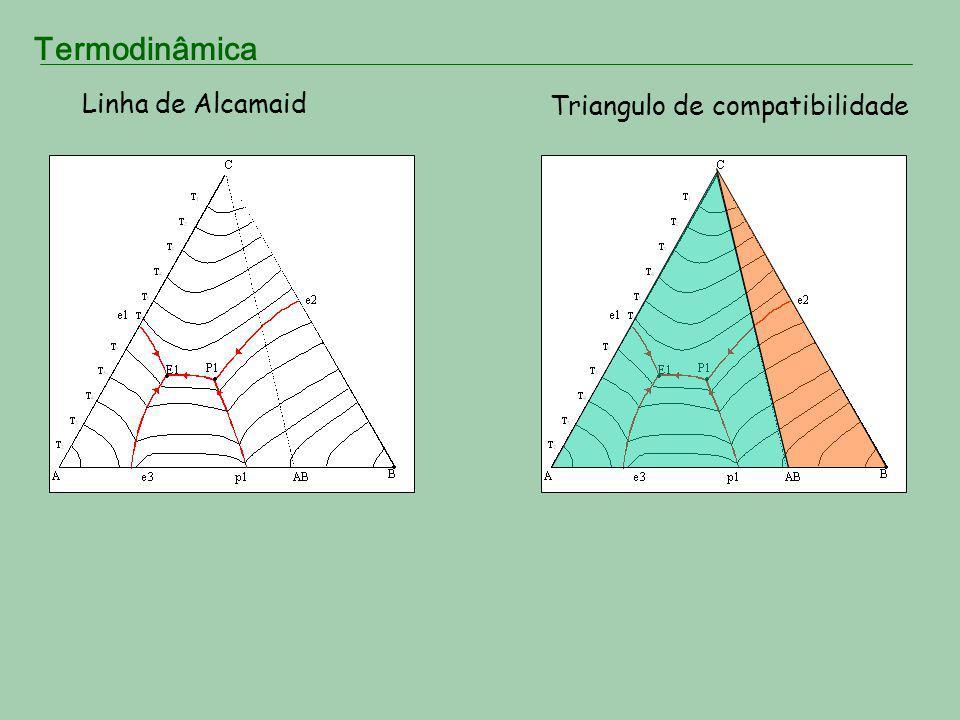 Linha de Alcamaid Triangulo de compatibilidade