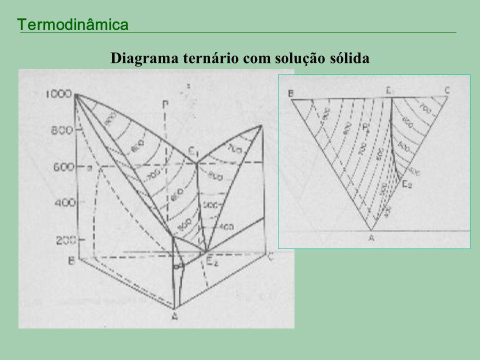 Diagrama ternário com solução sólida