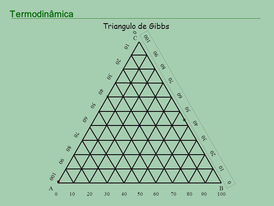 Triangulo de Gibbs A. B. C. 0 10 20 30 40 50 60 70 80 90 100.