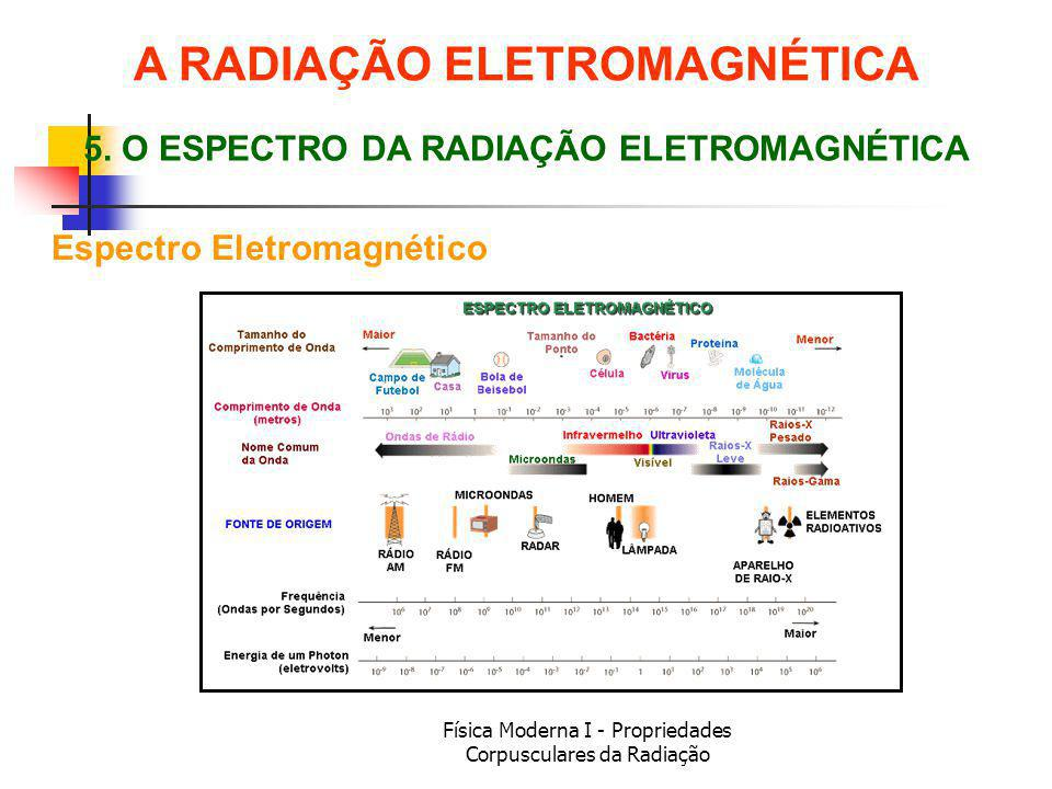 A RADIAÇÃO ELETROMAGNÉTICA 5. O ESPECTRO DA RADIAÇÃO ELETROMAGNÉTICA