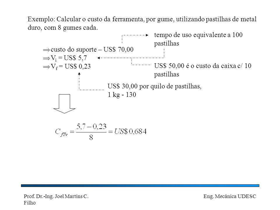 Exemplo: Calcular o custo da ferramenta, por gume, utilizando pastilhas de metal duro, com 8 gumes cada.